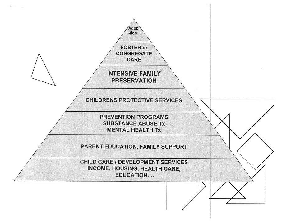 Image from Child Welfare and Family Services: Policies and Practice, by Susan Whitelaw Downs, 8th edition. Photo: Contributed Graphic—DCF