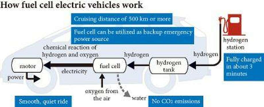 Chart describes how automotive fuel cells work. Illustrates AUTOS-FUELCELL (category f) by Kazuki Nishihara and Hajime Yamagishi (c) 2013, The Yomiuri Shimbun. Moved: Sunday, April 28, 2013 (MUST CREDIT: Yomiuri Shimbun photo).