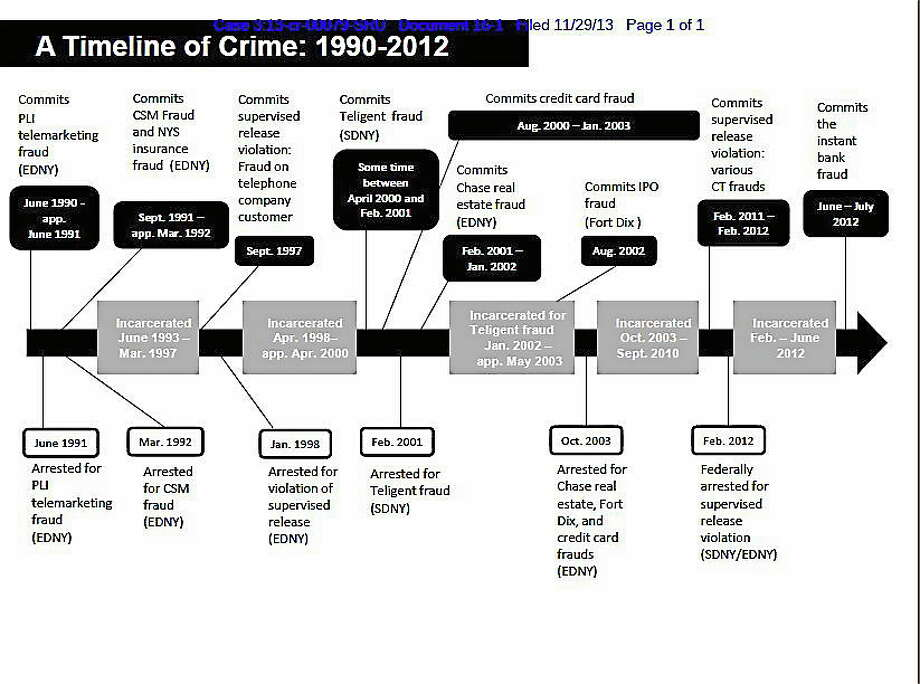 A timeline created by Assistant U.S. Attorney Vanessa Richards plots out Steven Finkler's criminal history. Photo: U.S. Attorney's Office For The District Of Connecticut