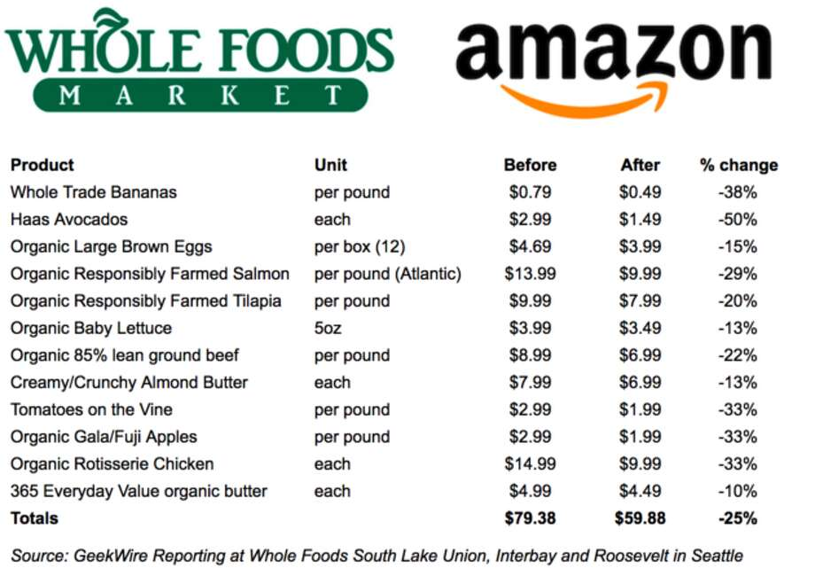 Whole Foods Price Reduction List