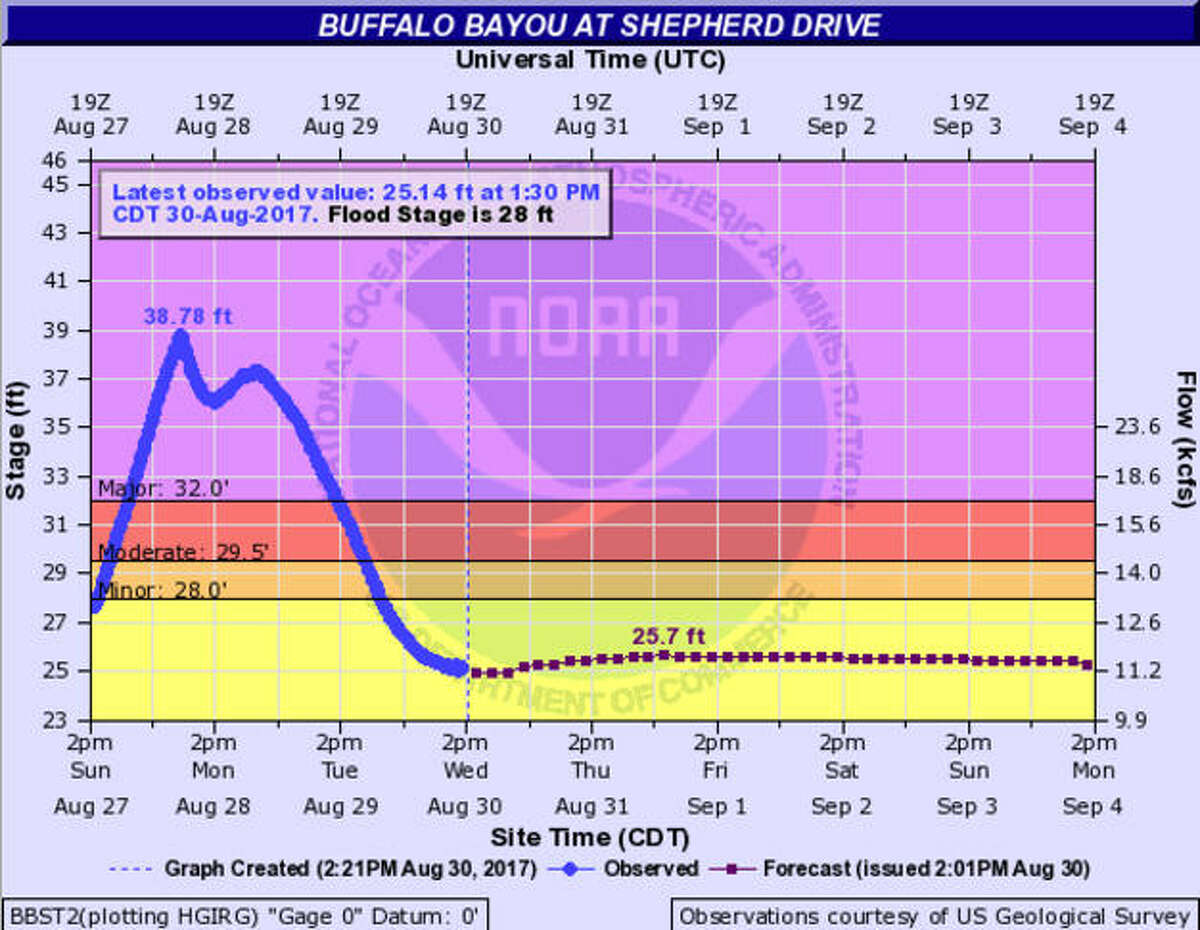 Charted: Where Houston's waterways stand after Harvey This map from the National Weather Service shows the water level of Buffalo Bayou at Shepherd. These measurements were taken Wednesday afternoon, Aug. 30, 2017. See how high Houston's bayous, rivers and creeks rose during Harvey and when they are expected to get back to normal.