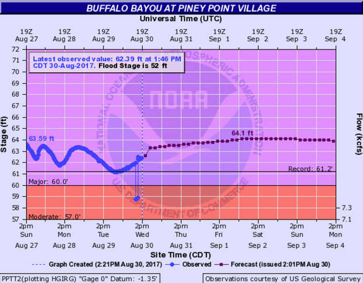 This map from the National Weather Service shows the water level of Buffalo Bayou at Piney Point. These measurements were taken Wednesday afternoon, Aug. 30, 2017.
