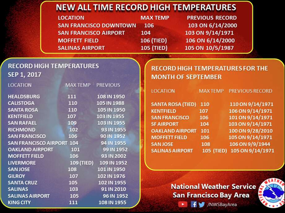 Friday, September 1 brought new record temperatures for a number of Bay Area cities. Photo: National Weather Service
