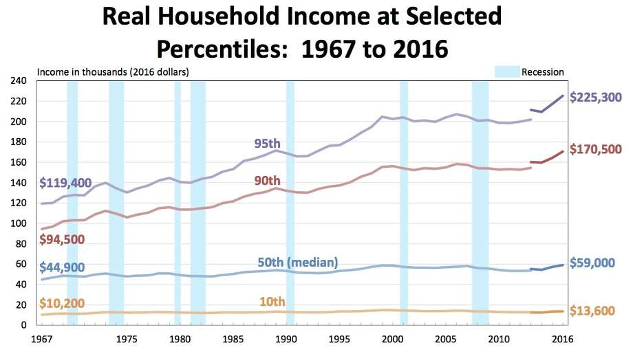 Middle-Class Americans Made More In 2016 Than Ever In US History