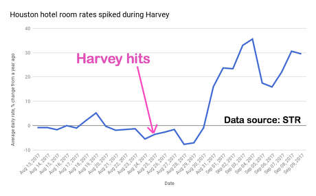 hotel occupancy rates