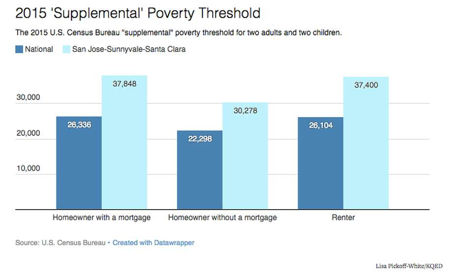 "The 2015 U.S. Census Bureau ""supplemental"" poverty threshold for two adults and two children. Photo: Lisa Pickoff-White/KQED"