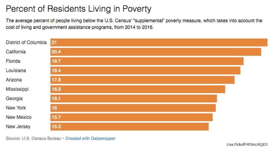 "The average percent of people living below the U.S. Census' ""supplemental"" poverty measure, which takes into account the cost of living and government assistance programs, from 2014 to 2016. Photo: Lisa Pickoff-White/KQED"