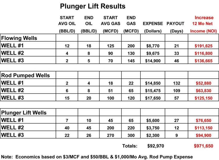 Examples of well seeing a tenfold rate of return with plunger lift. Photo: MCSwihart