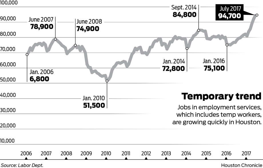 The Biggest Job Growth In Houston This Year? It'S Temporary