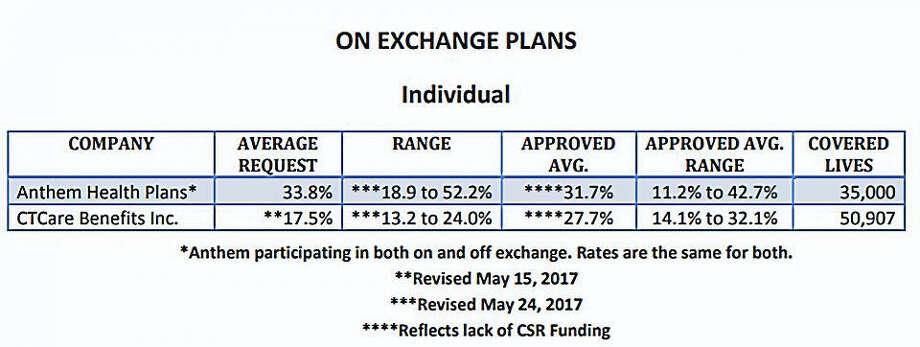 Rate Chart Photo: Digital First Media