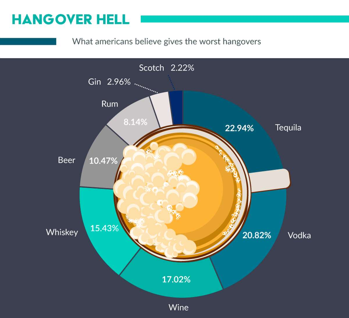 According to those who responded, tequila is overwhelming blamed for the worst hangovers (22.94 percent), followed by vodka (20.82 percent), and wine (17.02 percent). Whiskey, beer, rum, gin, and scotch all came after.