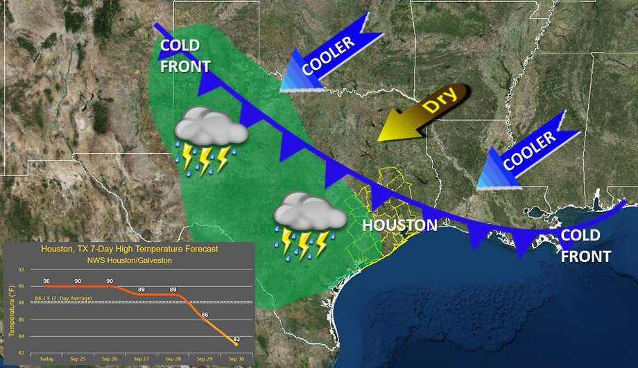 The National Weather Service is predicting a cold front will move in this weekend, possibly by Friday.
