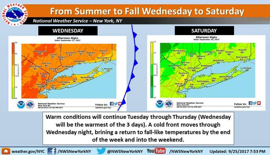 After record high temps cool down in the forecast newstimes for When is the weather going to cool down 2017