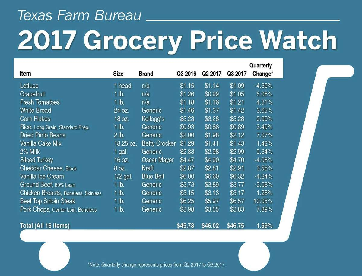Retail food prices showed a slight increase during the third quarter, with a basket of 16 staple items at the grocery store totaling $46.75, according to the latest Texas Farm Bureau Grocery Price Watch survey.