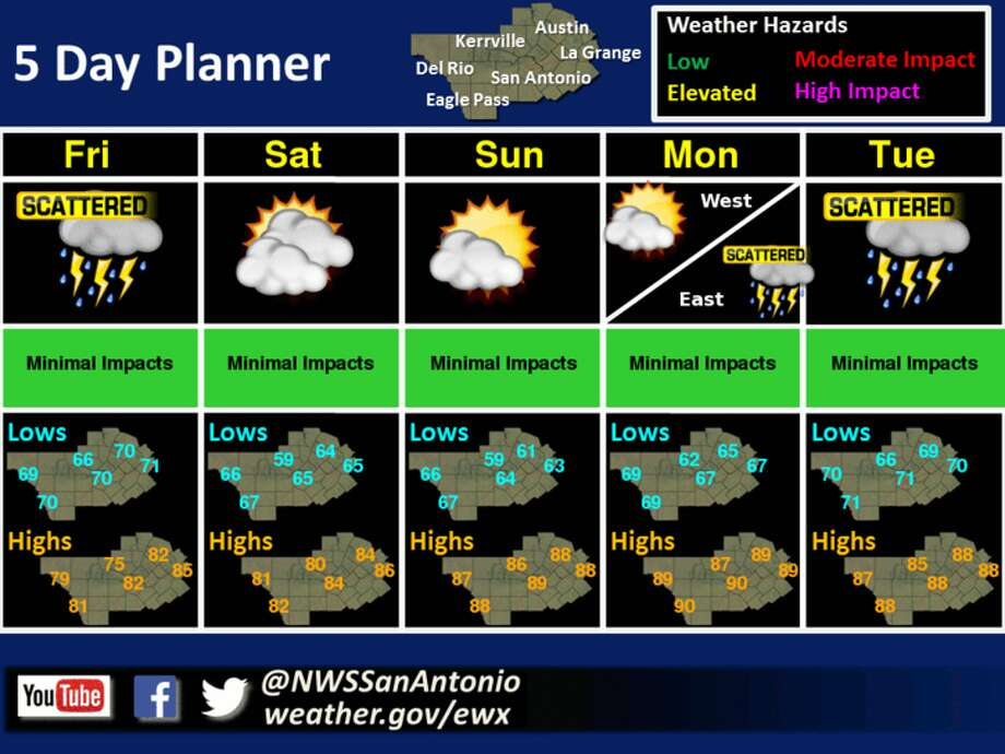 After a rainy week, the National Weather Service predicts a dry and sunny weekend. Photo: National Weather Service