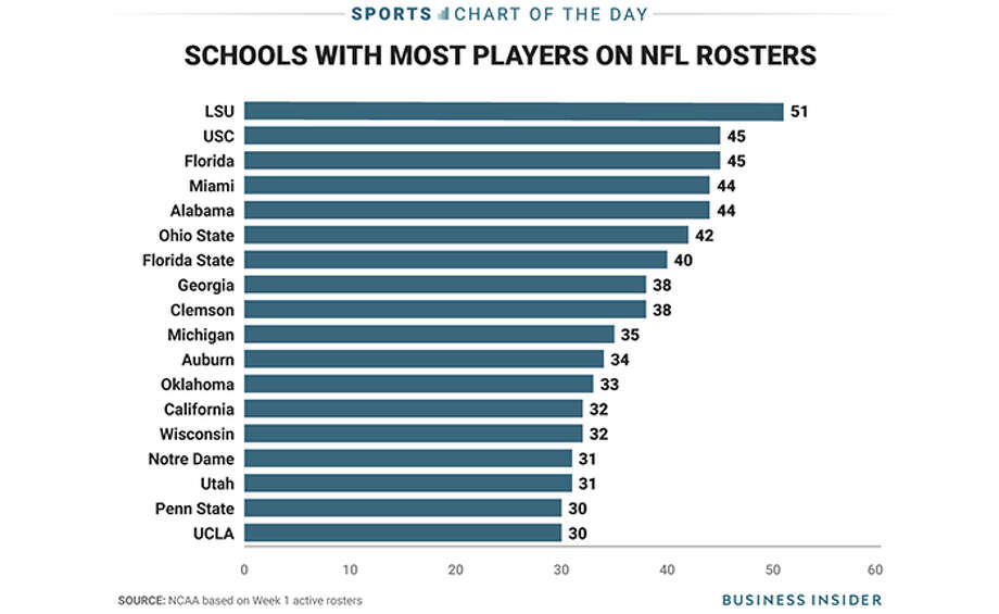 >>Click though these active players to see which school they attended...