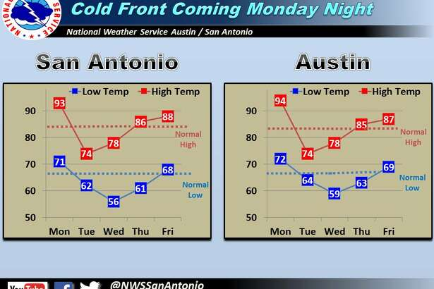 A cold front will drop temperatures in Texas starting Monday night.