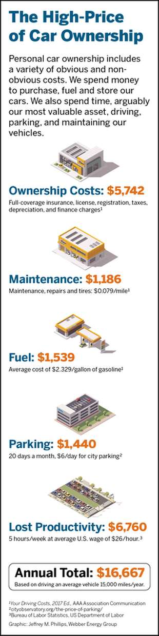 The costs of owning a car. Photo: University Of Texas At Austin