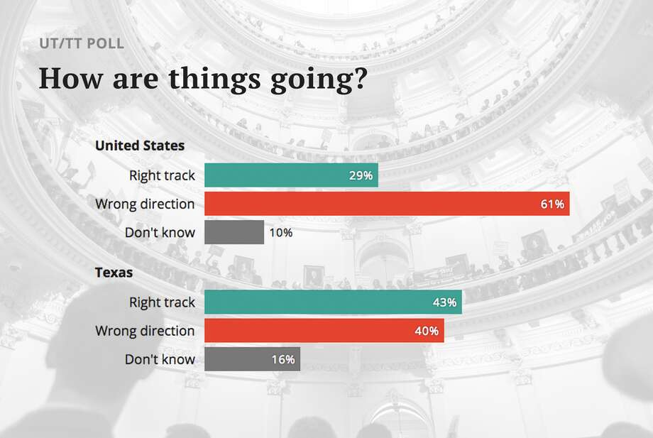 By a two-to-one margin, Texas voters believe the country is going in the wrong direction, according to the latest University of Texas/Texas Tribune Poll. Photo: Texas Tribune
