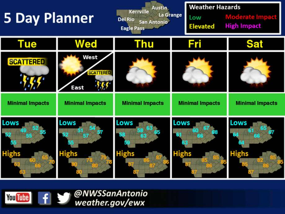 Temperatures are supposed to increase this week though there will be a chance of rain on Halloween. Photo: National Weather Service
