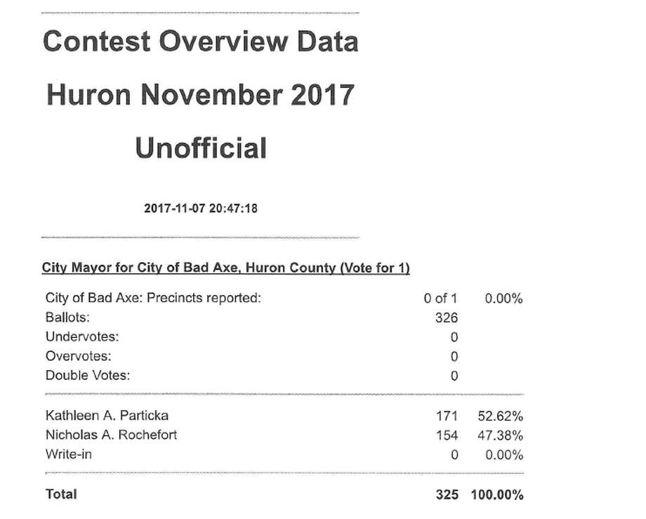 These are the first batch of unofficial election night results. Photo: Huron County Clerk's Office