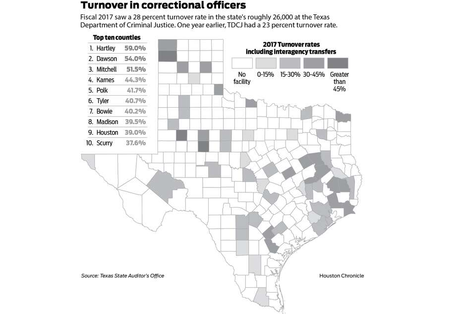 Understaffing at Texas prisons and the implications for decarceration