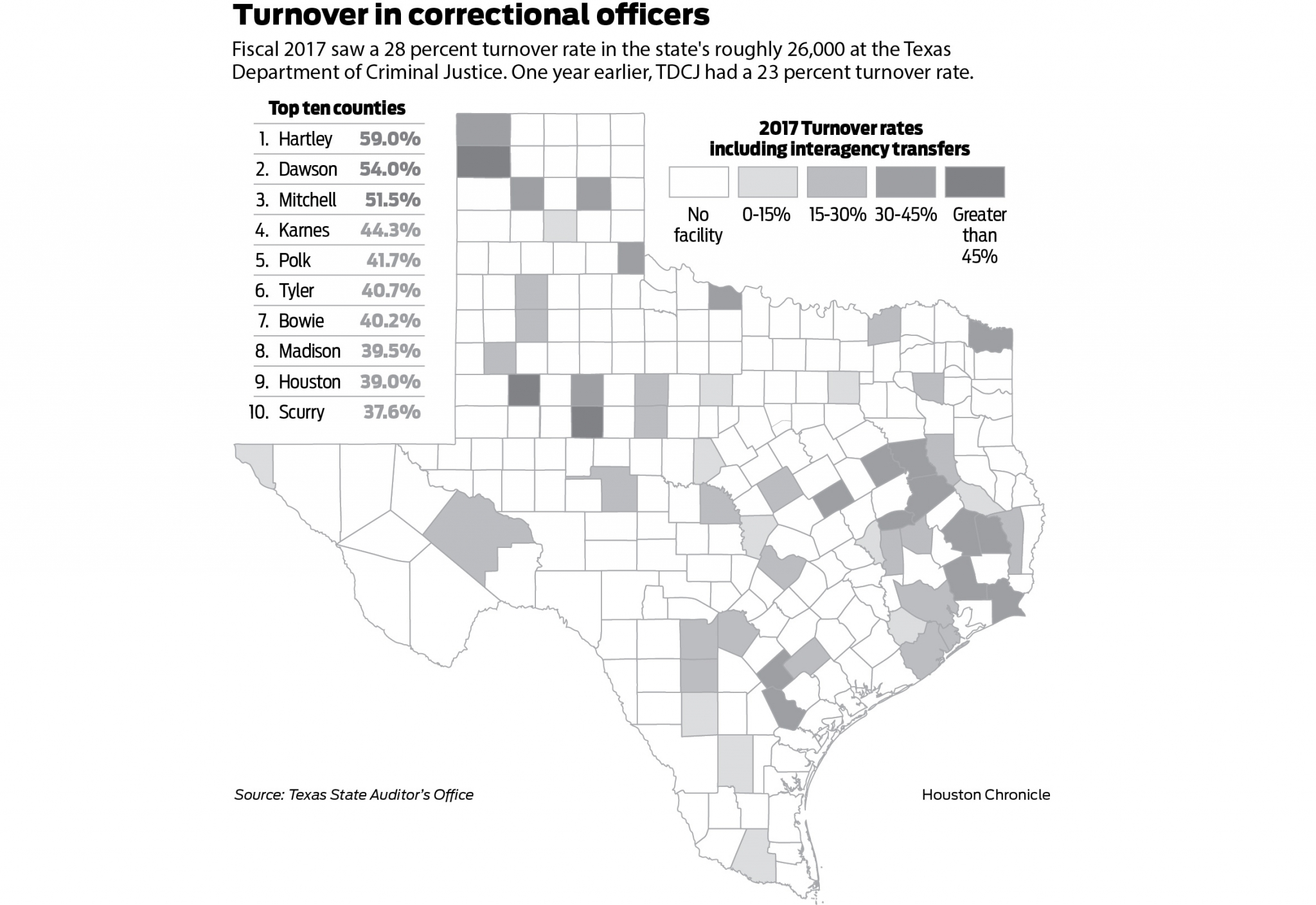 Mass exodus' of Texas prison guards leaves some units understaffed