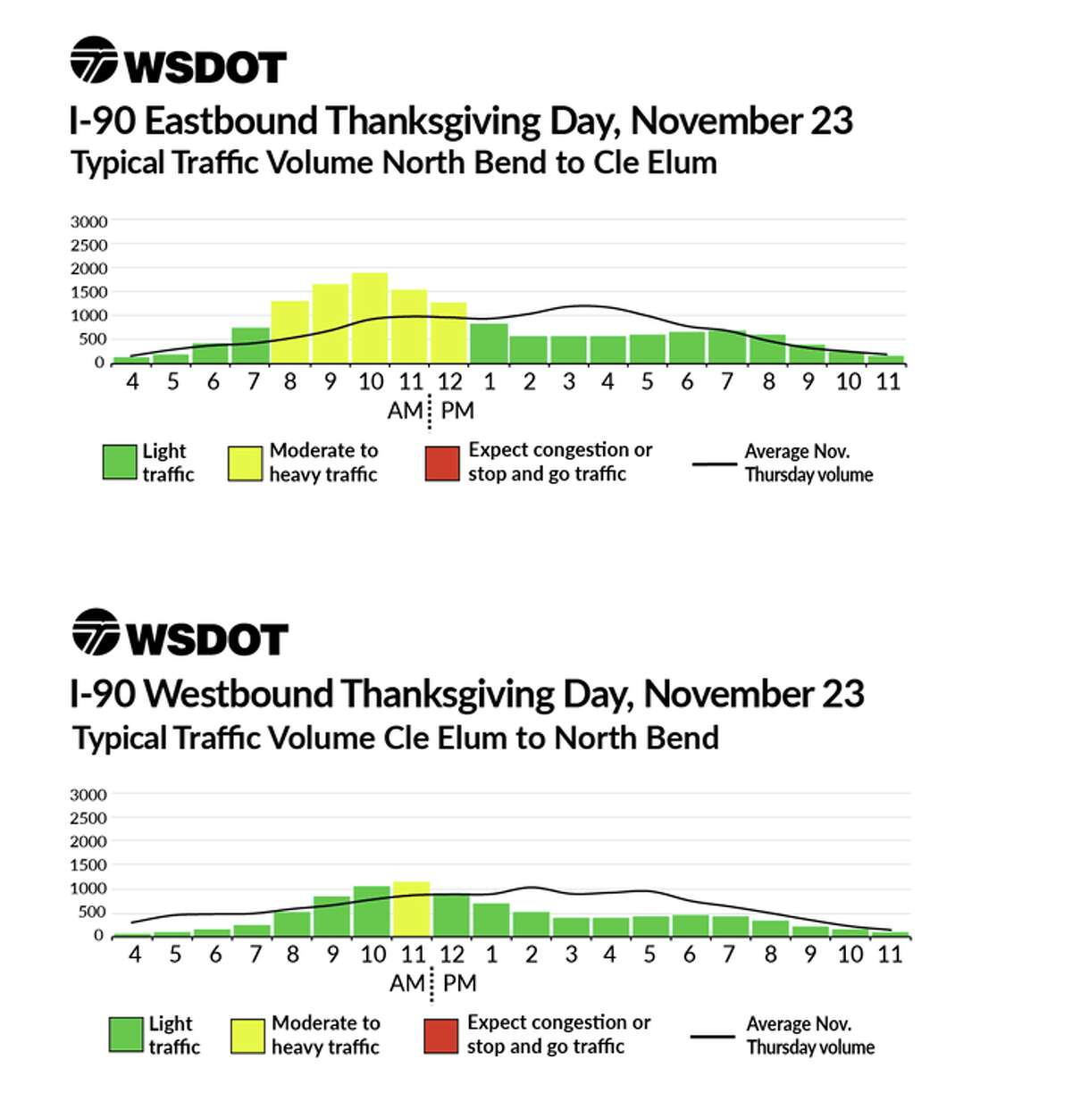 WSDOT's typical traffic volumes around Thanksgiving weekend, based on historical traffic data. Note that the black line is typical traffic volume, so anything above that is added holiday traffic. Thursday, Thanksgiving Day, is Google's pick for best day to travel out of Seattle, though it suggests you do so at 4 a.m., which is in line the with lowest traffic in WSDOT's estimates.