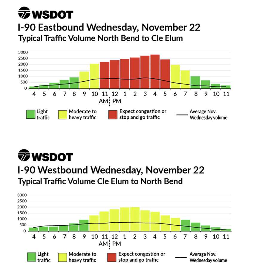 Traveling around Thanksgiving this year is likely to be at least as much of a headache as it usually is. Based on historic traffic volume data from WSDOT, these graphs show the estimated volumes (vertical axis) in the noted direction at each hour (horizontal axis). Wednesday will clearly be the worst day to travel east out of town on Interstate 90, with traffic volumes more than double normal from morning until evening. The worst time will be 4 p.m.WSDOT's typical traffic volumes around Thanksgiving weekend, based on historical traffic data. Note that the black line is typical traffic volume, so anything above that is added holiday traffic. Photo: WSDOT
