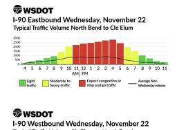 Traveling around Thanksgiving this year is likely to be at least as much of a headache as it usually is. Based on historic traffic volume data from WSDOT, these graphs show the estimated volumes (vertical axis) in the noted direction at each hour (horizontal axis). Wednesday will clearly be the worst day to travel east out of town on Interstate 90, with traffic volumes more than double normal from morning until evening. The worst time will be 4 p.m.  WSDOT's typical traffic volumes around Thanksgiving weekend, based on historical traffic data. Note that the black line is typical traffic volume, so anything above that is added holiday traffic.