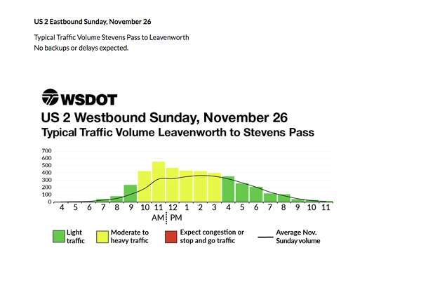 WSDOT's typical traffic volumes around Thanksgiving weekend, based on historical traffic data. Note that the black line is typical traffic volume, so anything above that is added holiday traffic.