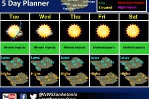 San Antonio should see a sunny Thanksgiving week, meteorologists said.