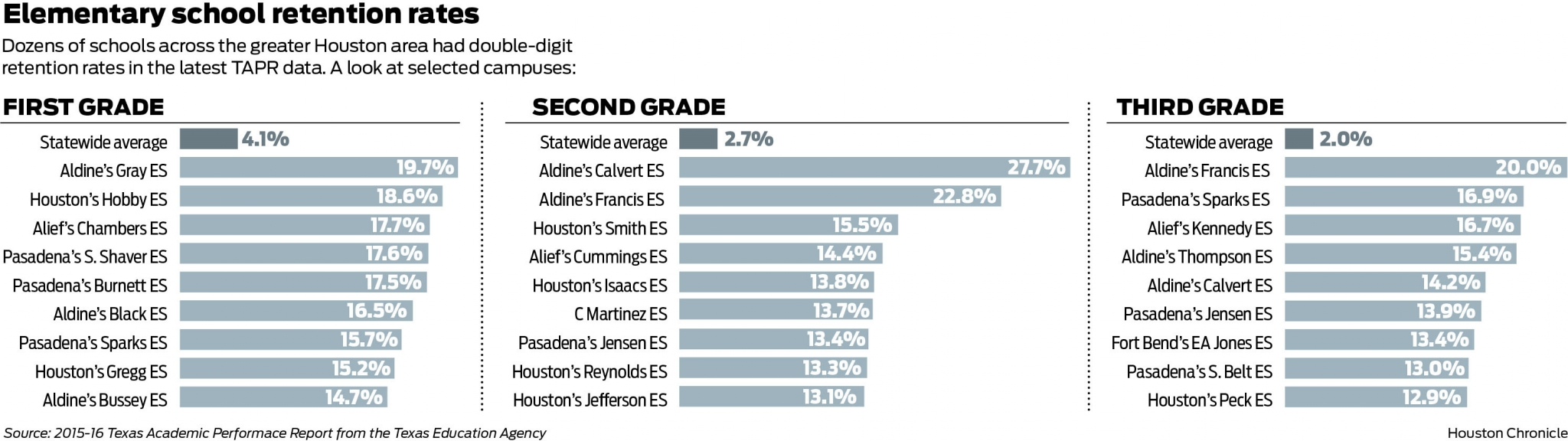 Held Back: Some Houston-area schools have high retention rates for ...
