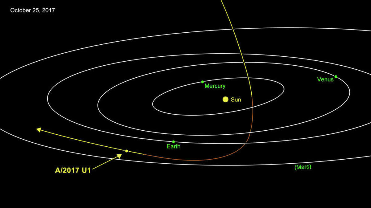 Oumuamua is most likely of interstellar origin. Approaching from above, it was closest to the Sun on Sept. 9. Traveling at 27 miles per second (44 kilometers per second), the comet is headed away from the Earth and Sun on its way out of the solar system.