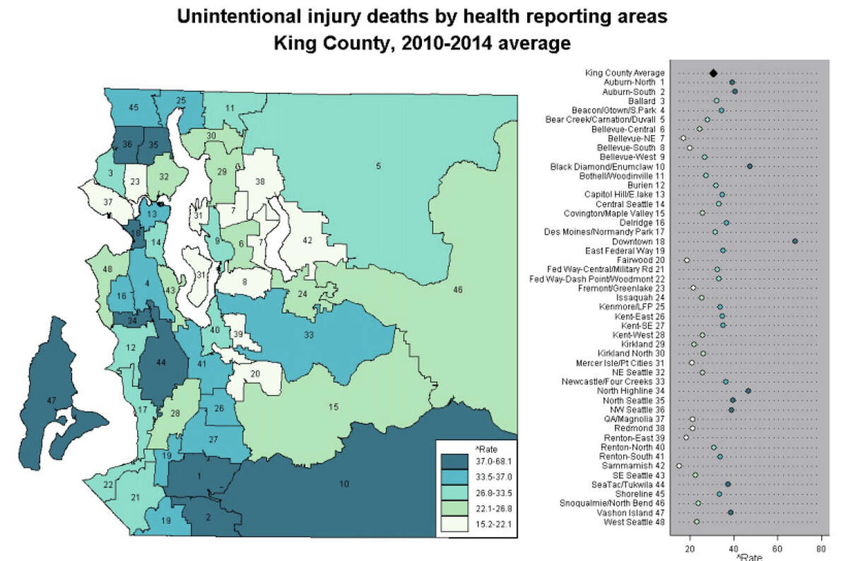 King County-wide, unintentional injuries accounted for 625 deaths in 2015. That's a death rate of 30.7 per 100,000 residents. Seattle's rate was slightly higher - 32 deaths per 100,000 residents - though it varies widely between neighborhoods. Click through for a look at how the Seattle area's neighborhoods and cities stack up when it comes to accidental deaths.