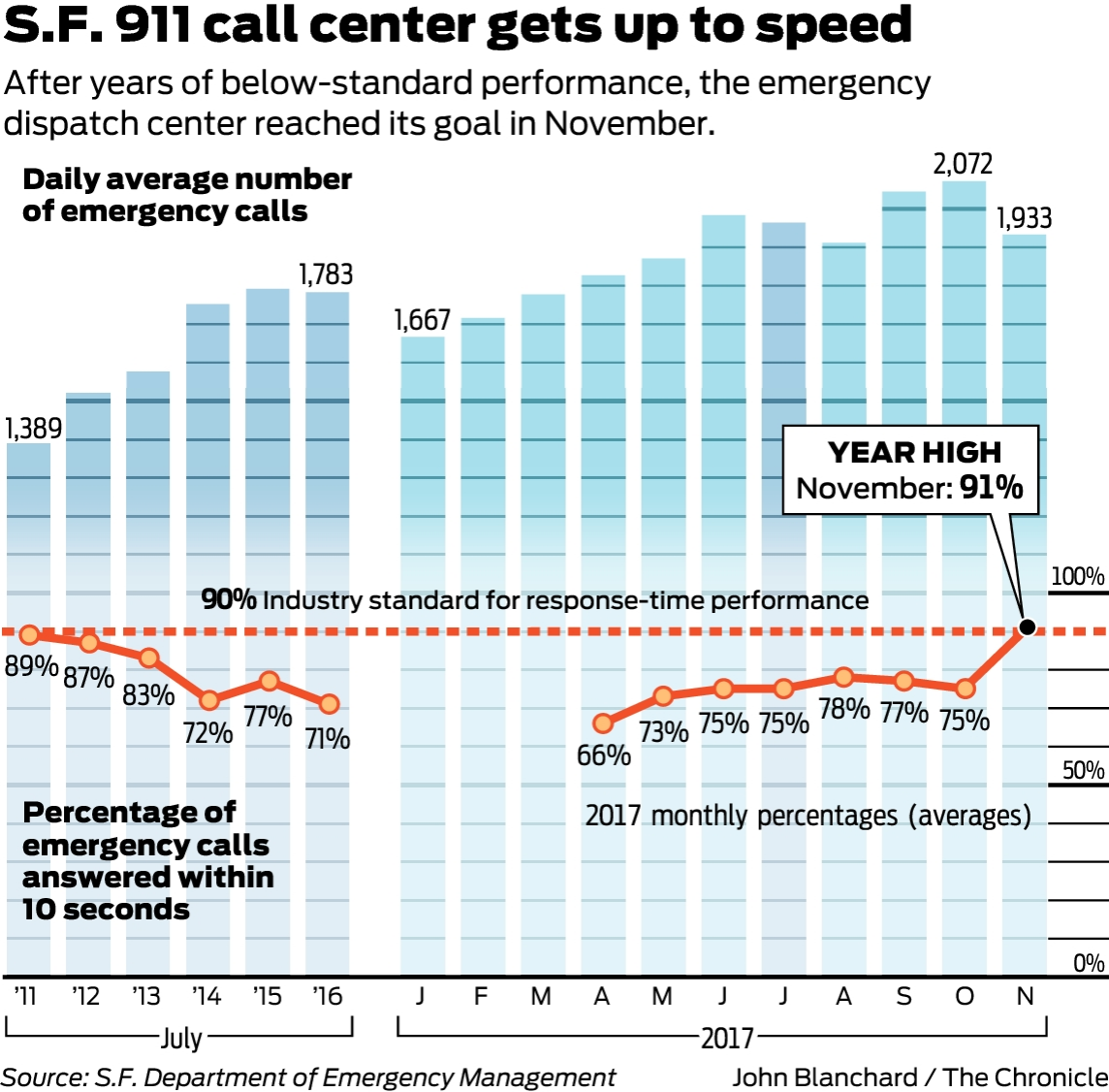 San Francisco's 911 call center finally getting up to speed