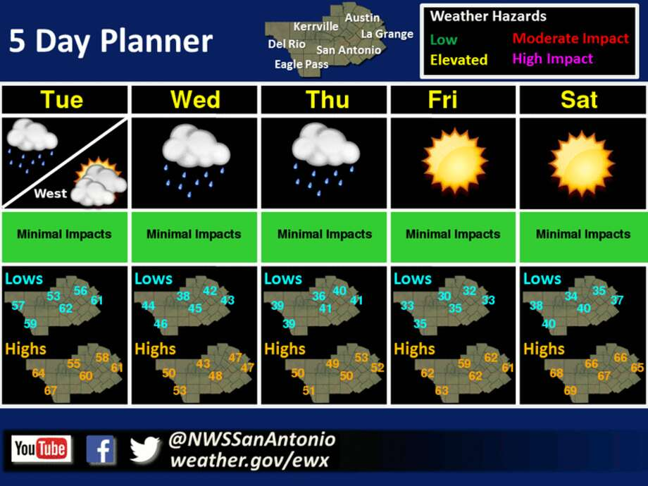 Temperatures are expected to drop this week and rain chances will hit San Antonio beginning Tuesday. Photo: National Weather Service