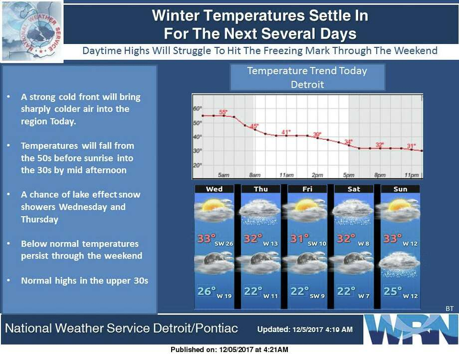 A strong cold front will bring sharply colder air to the region compared to recent days. Expect temperatures to only peak in the lower 30s for highs Wednesday with lake effect snow chances each day. This blast of cold air is expected to hold steady through the weekend. Photo: National Weather Service Detroit