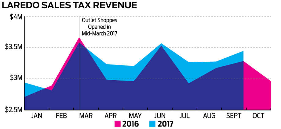 This graph shows the difference in sales tax revenue before and after the Outlet Shoppes opened in Laredo. Photo: Louis San Miguel/Laredo Morning Times