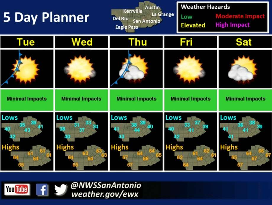 The weather forecast for San Antonio the week of December 11, 2017. Photo: National Weather Service