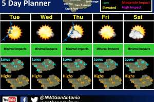 The weather forecast for San Antonio the week of December 11, 2017.