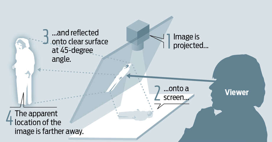 How holograms work. Photo: Houston Chronicle