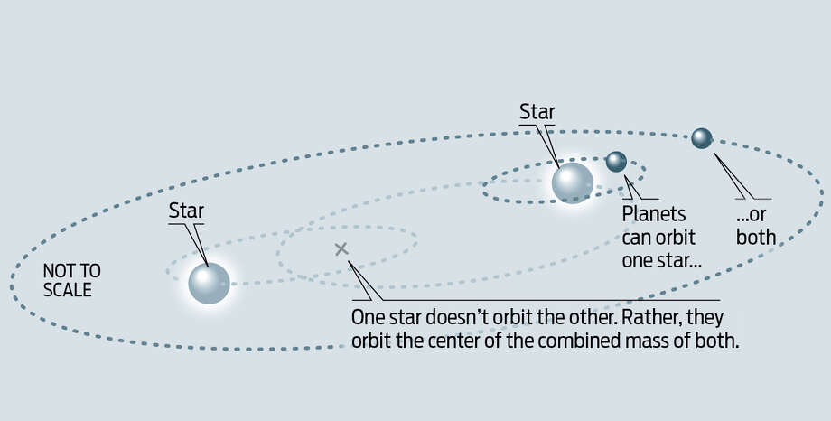 How planets could orbit two suns. Photo: Houston Chronicle