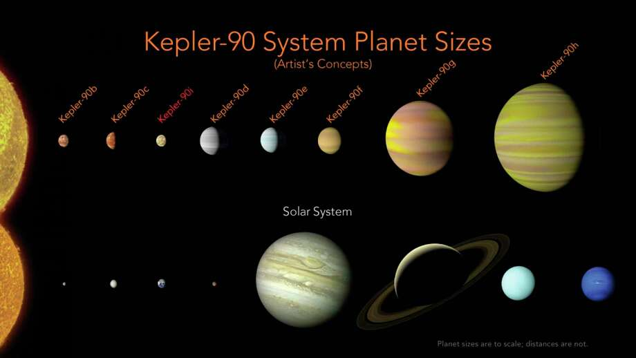 NASA has discovered an eighth planet, Kepler-90i, orbiting the star Kepler-90. This is the only eight-planet solar system found like ours - so far. Photo: Wendy Stenzel, HOGP / NASA, Ames Research Center