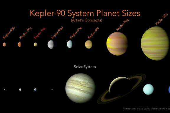 NASA has discovered an eighth planet, Kepler-90i, orbiting the star Kepler-90. This is the only eight-planet solar system found like ours - so far.