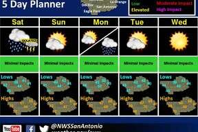 San Antonio's five-day forecast starting Dec. 16, 2017.