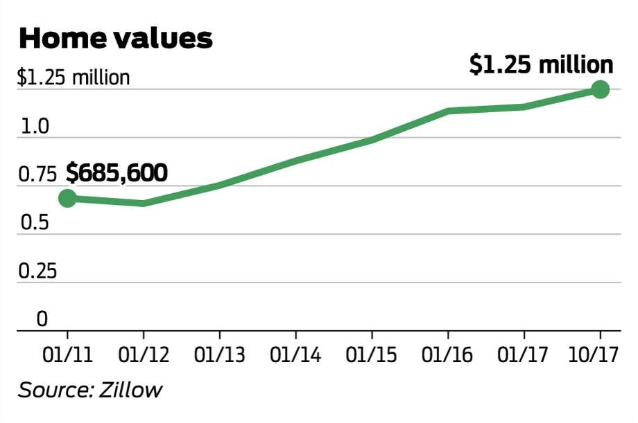 San Francisco's population grew to 870,000, but its housing stock didn't keep pace. It's almost twice as expensive to buy a median-priced house now as it was in 2011. The median home price broke the $1 million mark in 2015.