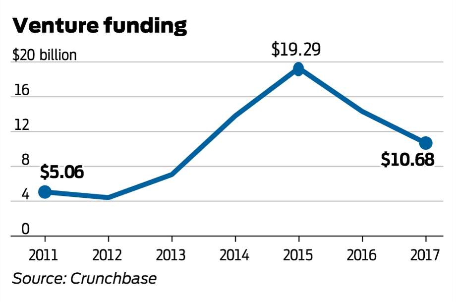Billions of dollars of venture capital flowed to San Francisco startups in recent years.