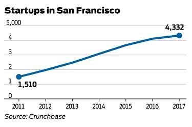 SF Mayor Ed Lee's legacy: Economic boost that exacerbated income