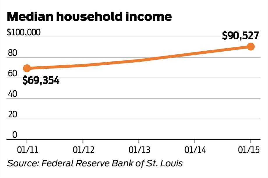 San Francisco's median household income has risen steadily, but per-capita personal income has seen even more dramatic increases.